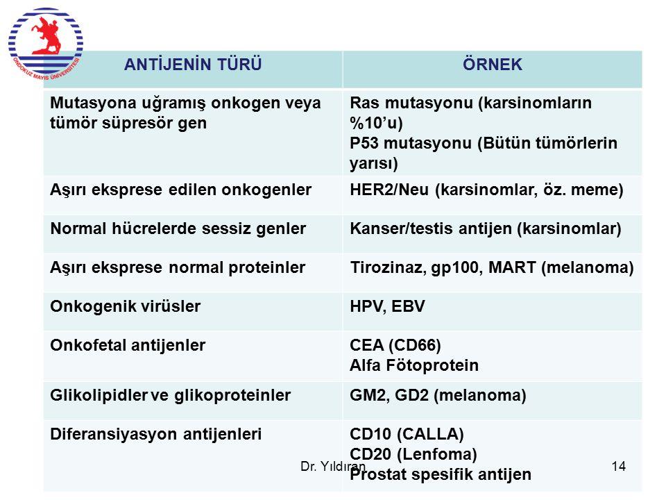 ANTİJENİN TÜRÜÖRNEK Mutasyona uğramış onkogen veya tümör süpresör gen Ras mutasyonu (karsinomların %10'u) P53 mutasyonu (Bütün tümörlerin yarısı) Aşırı eksprese edilen onkogenlerHER2/Neu (karsinomlar, öz.