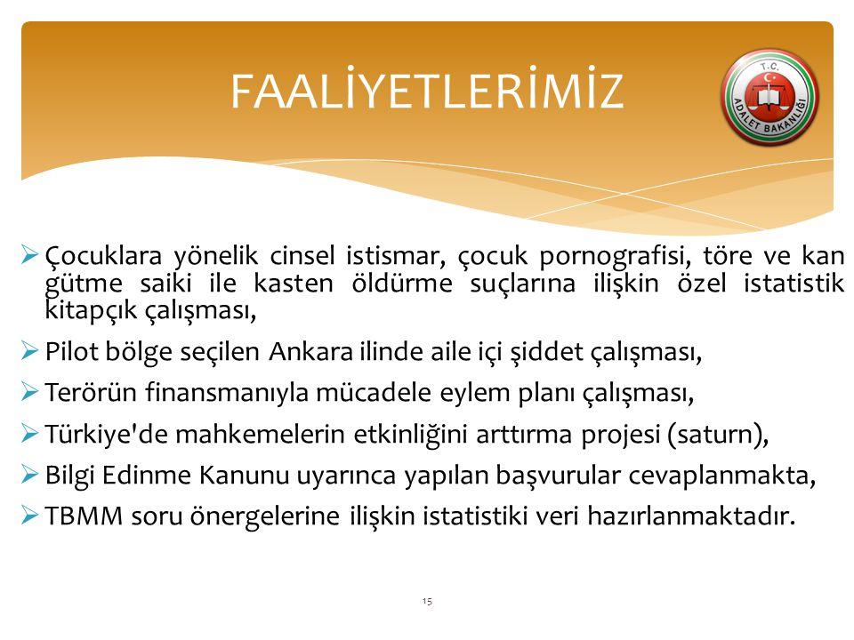 FAALİYETLERİMİZ  Çocuklara yönelik cinsel istismar, çocuk pornografisi, töre ve kan gütme saiki ile kasten öldürme suçlarına ilişkin özel istatistik kitapçık çalışması,  Pilot bölge seçilen Ankara ilinde aile içi şiddet çalışması,  Terörün finansmanıyla mücadele eylem planı çalışması,  Türkiye de mahkemelerin etkinliğini arttırma projesi (saturn),  Bilgi Edinme Kanunu uyarınca yapılan başvurular cevaplanmakta,  TBMM soru önergelerine ilişkin istatistiki veri hazırlanmaktadır.