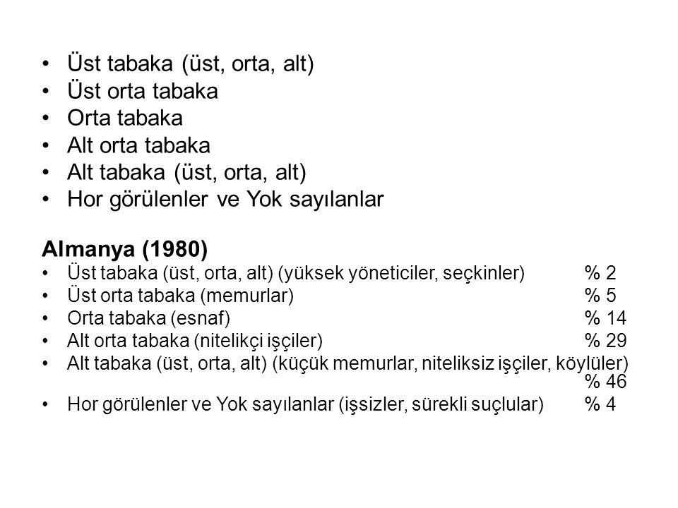 Üst tabaka (üst, orta, alt) Üst orta tabaka Orta tabaka Alt orta tabaka Alt tabaka (üst, orta, alt) Hor görülenler ve Yok sayılanlar Almanya (1980) Üs