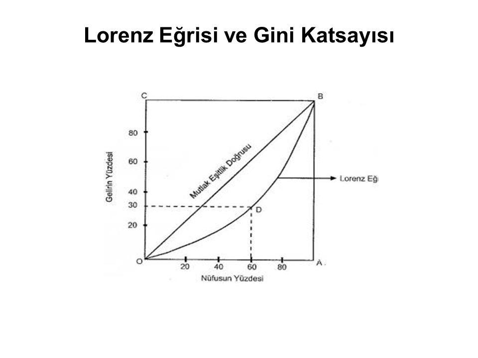 Lorenz Eğrisi ve Gini Katsayısı