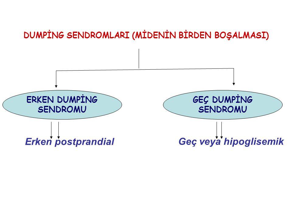 DUMPİNG SENDROMLARI (MİDENİN BİRDEN BOŞALMASI) ERKEN DUMPİNG SENDROMU GEÇ DUMPİNG SENDROMU Erken postprandial Geç veya hipoglisemik