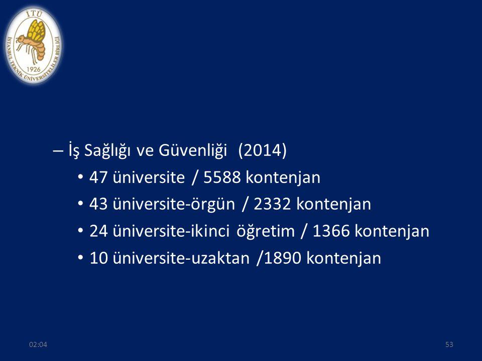 – İş Sağlığı ve Güvenliği (2014) 47 üniversite / 5588 kontenjan 43 üniversite-örgün / 2332 kontenjan 24 üniversite-ikinci öğretim / 1366 kontenjan 10