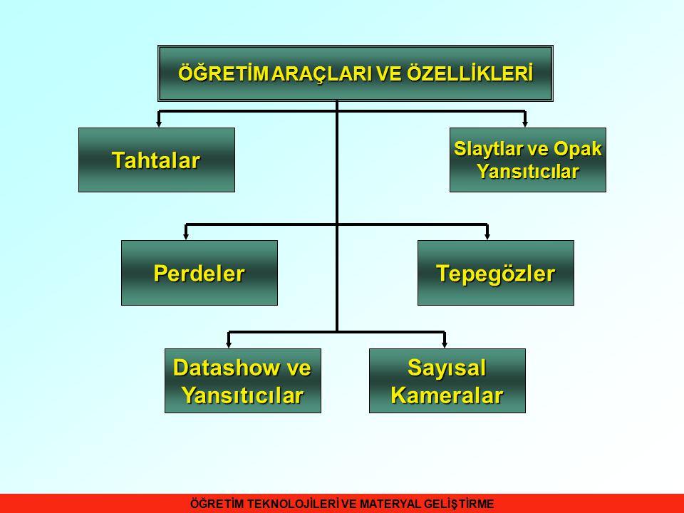 14 Opak Projektörü (Episkopun) Eğitim Yönünden Yararları  Kullanılması basit ve kolay öğrenilir bir araçtır.