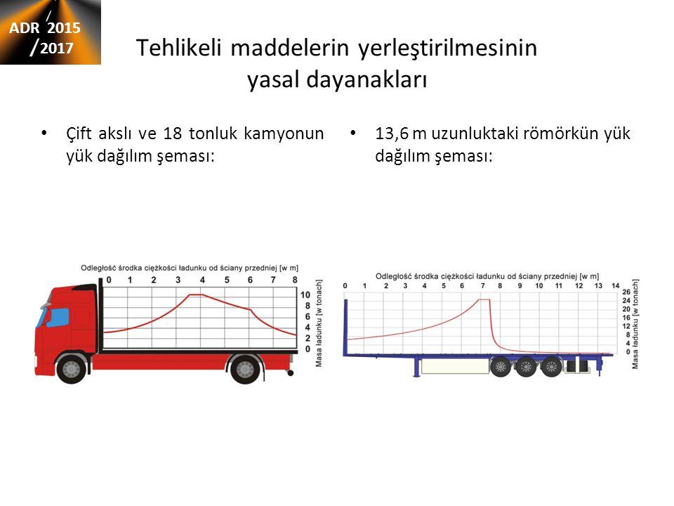 Tehlikeli maddelerin yerleştirilmesinin yasal dayanakları Çift akslı ve 18 tonluk kamyonun yük dağılım şeması: 13,6 m uzunluktaki römörkün yük dağılım şeması: ADR 2015 2017