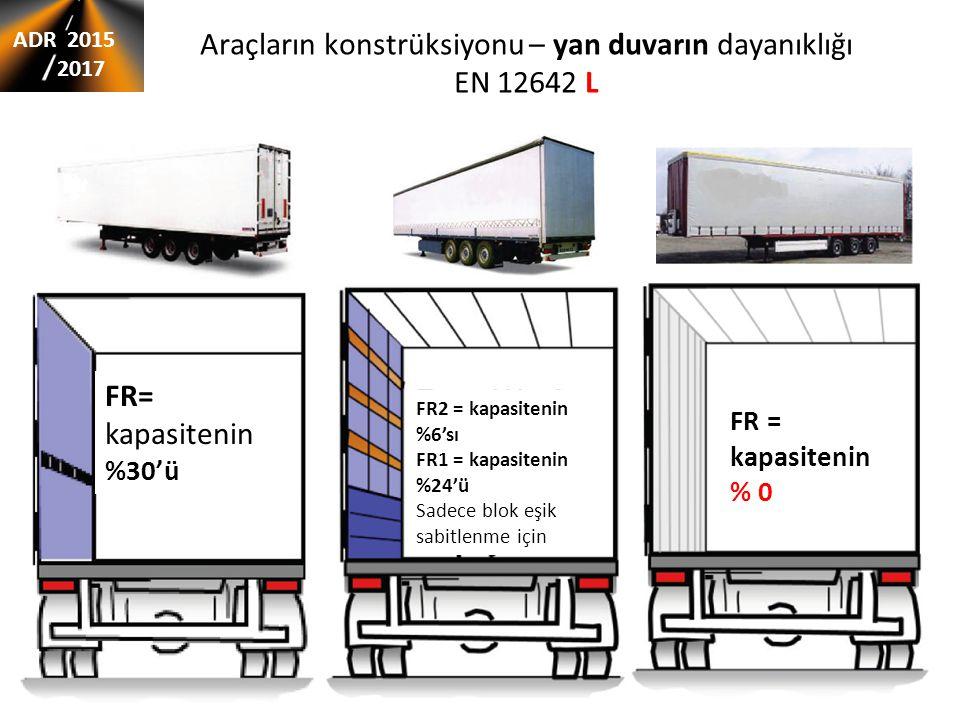 Araçların konstrüksiyonu – yan duvarın dayanıklığı EN 12642 L FR= kapasitenin %30'ü FR2 = kapasitenin %6'sı FR1 = kapasitenin %24'ü Sadece blok eşik s