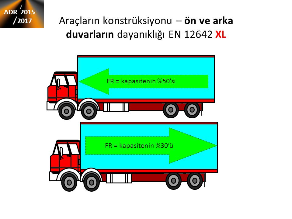 Araçların konstrüksiyonu – ön ve arka duvarların dayanıklığı EN 12642 XL FR = kapasitenin %50'si FR = kapasitenin %30'ü ADR 2015 2017