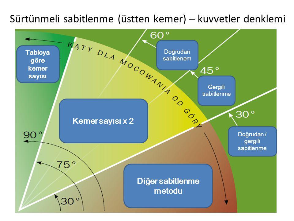 Sürtünmeli sabitlenme (üstten kemer) – kuvvetler denklemi β Gergili sabitlenme Doğrudan / gergili sabitlenme Doğrudan sabitlenem Kemer sayısı x 2 Tabloya göre kemer sayısı Diğer sabitlenme metodu