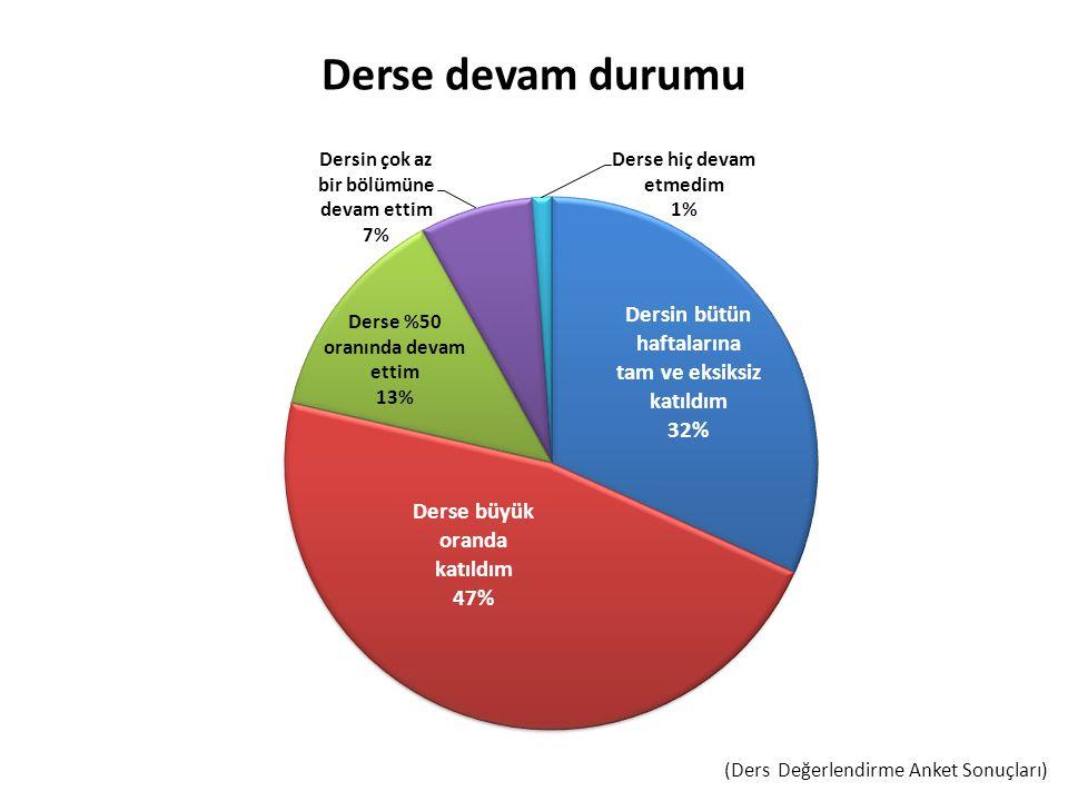 Derse devam durumu (Ders Değerlendirme Anket Sonuçları)