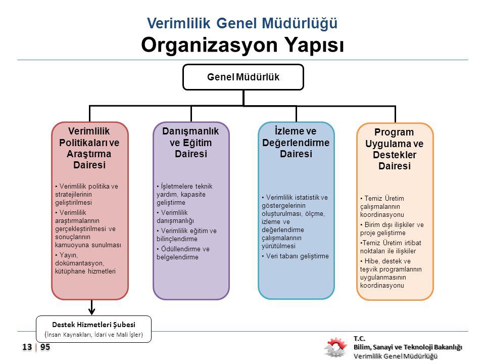 T.C. Bilim, Sanayi ve Teknoloji Bakanlığı Verimlilik Genel Müdürlüğü 13 | 95 Verimlilik Genel Müdürlüğü Organizasyon Yapısı Genel Müdürlük Verimlilik