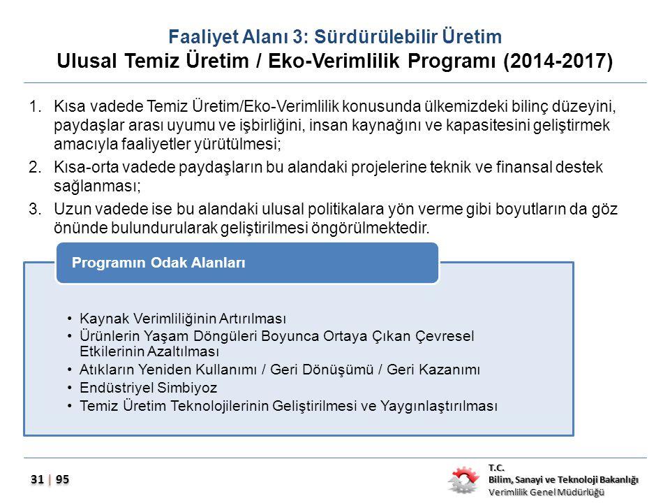 T.C. Bilim, Sanayi ve Teknoloji Bakanlığı Verimlilik Genel Müdürlüğü 31 | 95 Faaliyet Alanı 3: Sürdürülebilir Üretim Ulusal Temiz Üretim / Eko-Verimli