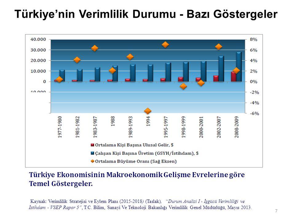 7 Türkiye Ekonomisinin Makroekonomik Gelişme Evrelerine göre Temel Göstergeler.