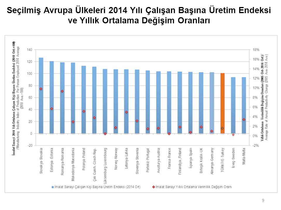 9 Seçilmiş Avrupa Ülkeleri 2014 Yılı Çalışan Başına Üretim Endeksi ve Yıllık Ortalama Değişim Oranları