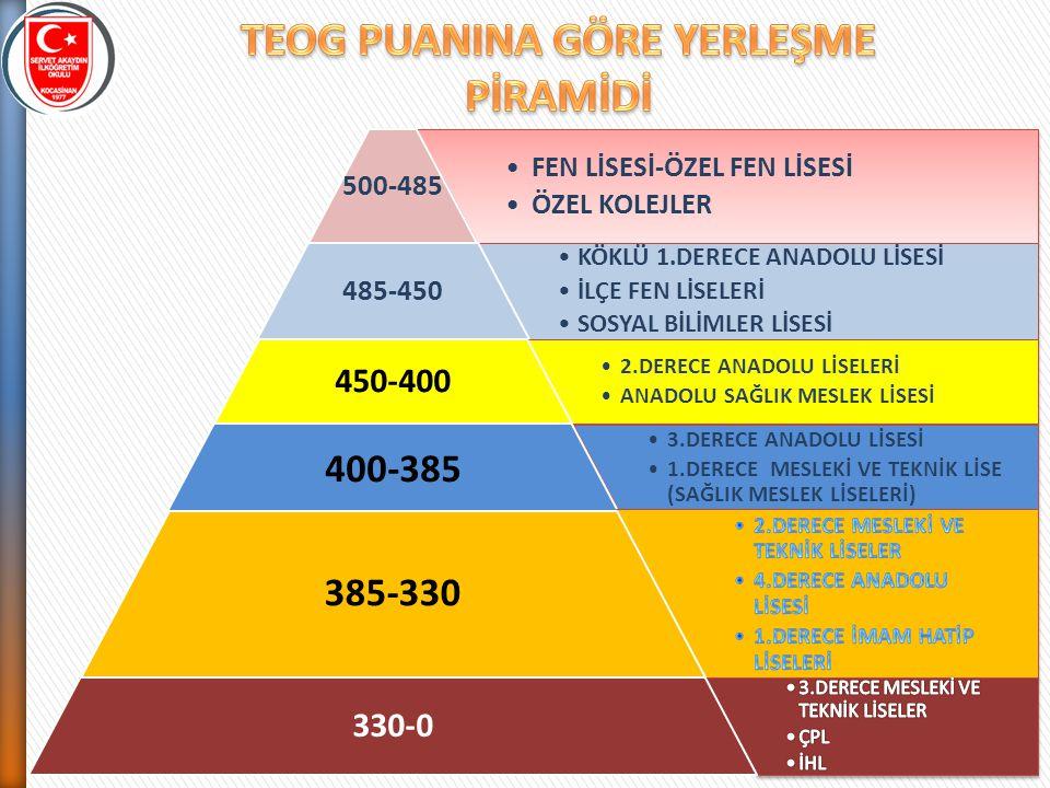 FEN LİSESİ-ÖZEL FEN LİSESİ ÖZEL KOLEJLER 500-485 KÖKLÜ 1.DERECE ANADOLU LİSESİ İLÇE FEN LİSELERİ SOSYAL BİLİMLER LİSESİ 485-450 2.DERECE ANADOLU LİSEL