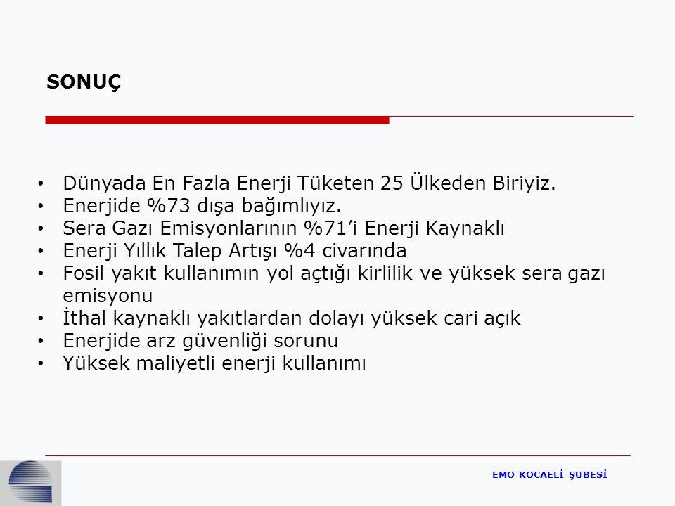 EMO KOCAELİ ŞUBESİ Dünyada En Fazla Enerji Tüketen 25 Ülkeden Biriyiz.