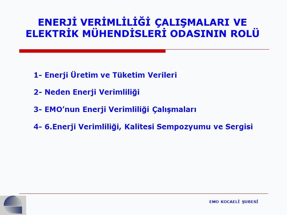 EMO KOCAELİ ŞUBESİ ENERJİ VERİMLİLİĞİ ÇALIŞMALARI VE ELEKTRİK MÜHENDİSLERİ ODASININ ROLÜ 1- Enerji Üretim ve Tüketim Verileri 2- Neden Enerji Verimliliği 3- EMO'nun Enerji Verimliliği Çalışmaları 4- 6.Enerji Verimliliği, Kalitesi Sempozyumu ve Sergisi