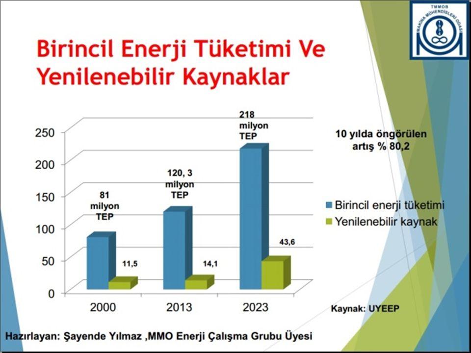 2014 ENERJİ ÜRETİMİ : 250,4 Milyar kWh Fosil Yakıtlardan : %77,3 Doğalgaz + LNG: %48,1 Kömür: %29,2 Yenilenebilir Enerji Kaynakları: %22,7 Hidrolik: %16,1 Rüzgar: % 3,3 Termik (geri kazanım): % 2,3 Jeotermal: % 0,9 Güneş: % 0,0