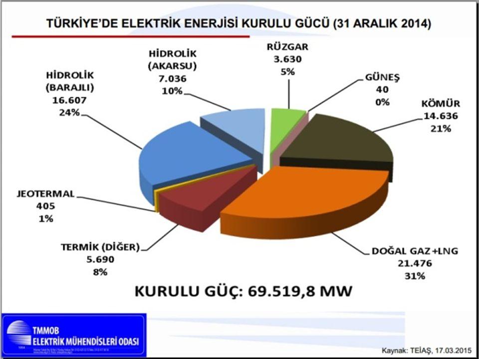 EMO KOCAELİ ŞUBESİ 1- 5627 Sayılı Enerji Verimliliği Kanunu 02.05.2007 2- Binalarda Enerji Performansı Yönetmeliği05.12.2008 3- Enerji Kaynaklarının ve Enerjinin Kullanımında Verimliliğin Artırılmasına Dair Yönetmelik27.10.2011 4- Enerji Verimliliği Strateji Belgesi 25.02.2012 5- Enerji Kaynaklarının ve Enerjinin Kullanımında Verimliliğin Artırılmasına Dair Yönetmelikte Değişiklik Yapılması Hakkında Yönetmelik25.04.2014 Devletin Yaptığı Çalışmalar