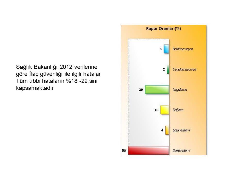 """Sağlık Bakanlığı 2012 verilerine göre İlaç güvenliği ile ilgili hatalar Tüm tıbbi hataların %18 -22""""sini kapsamaktadır"""