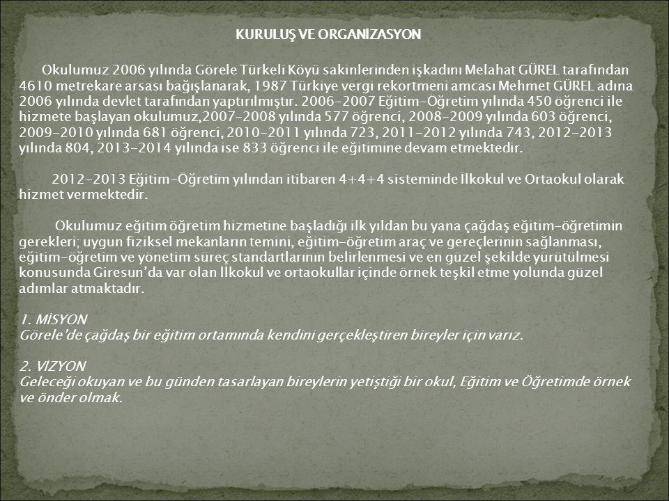 KURULUŞ VE ORGANİZASYON Okulumuz 2006 yılında Görele Türkeli Köyü sakinlerinden işkadını Melahat GÜREL tarafından 4610 metrekare arsası bağışlanarak,