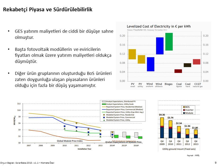 Rekabetçi Piyasa ve Sürdürülebilirlik Orçun Başlak - SolarBaba 2015 - v1.1 – Hizmete Özel 9 GES yatırım maliyetleri de ciddi bir düşüşe sahne olmuştur