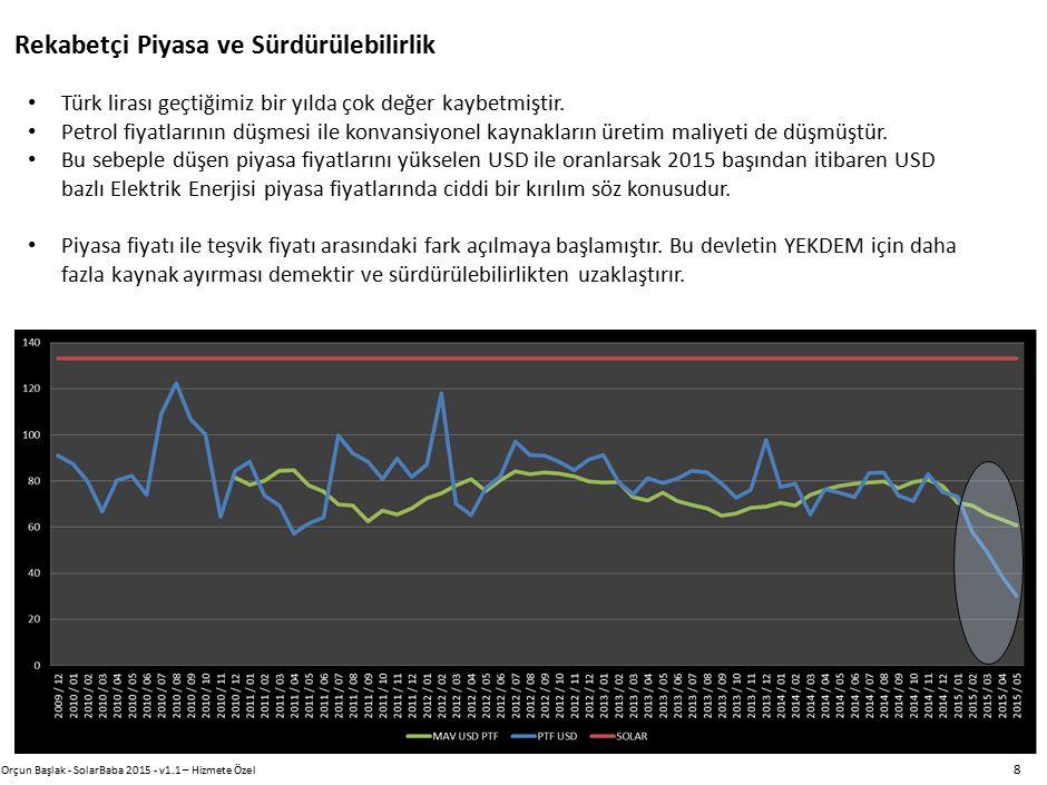 Rekabetçi Piyasa ve Sürdürülebilirlik Orçun Başlak - SolarBaba 2015 - v1.1 – Hizmete Özel 8 Türk lirası geçtiğimiz bir yılda çok değer kaybetmiştir. P