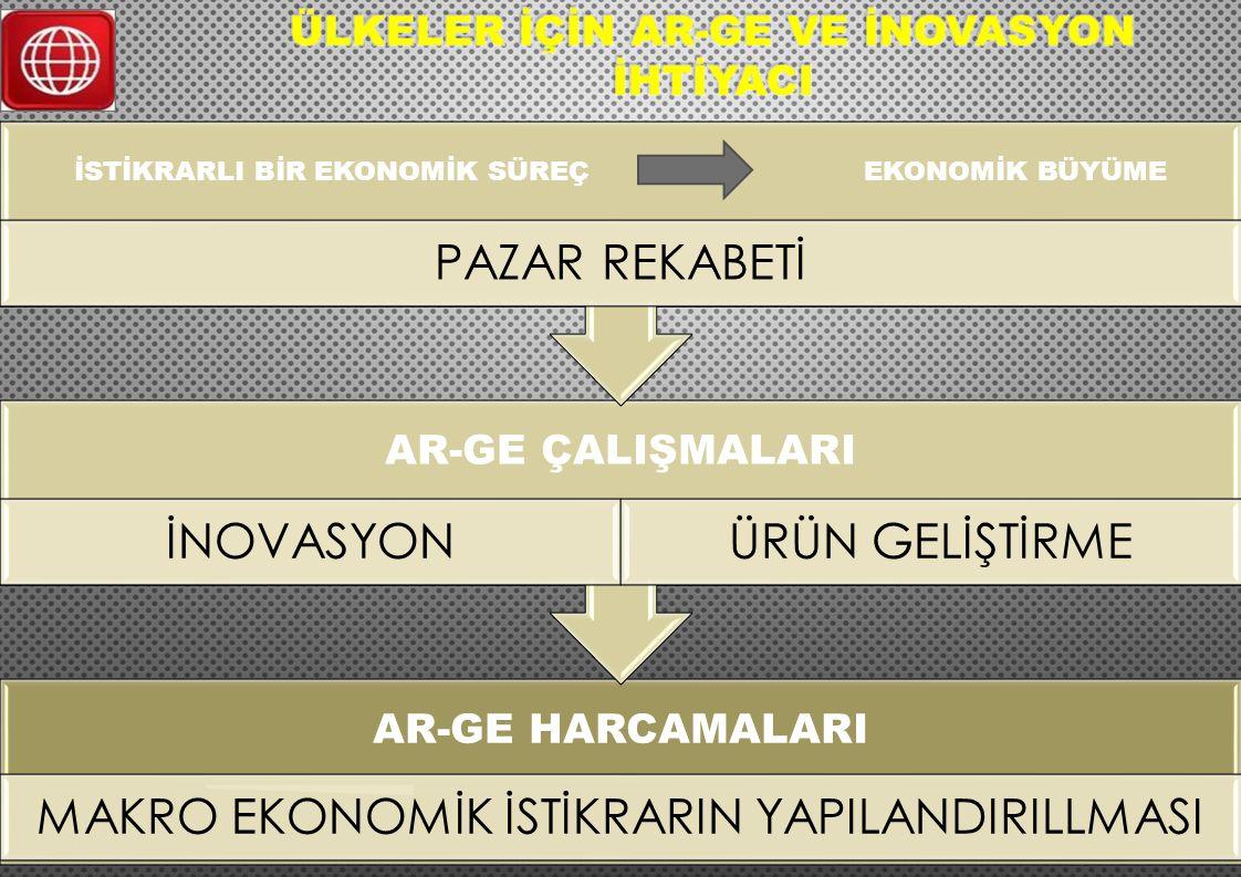 Türkiye'de Ar-Ge harcamalarının GSMH'ye oranı 2003 yılında 0.48 iken; 2013 yılında 0.95'e yükselmiştir.
