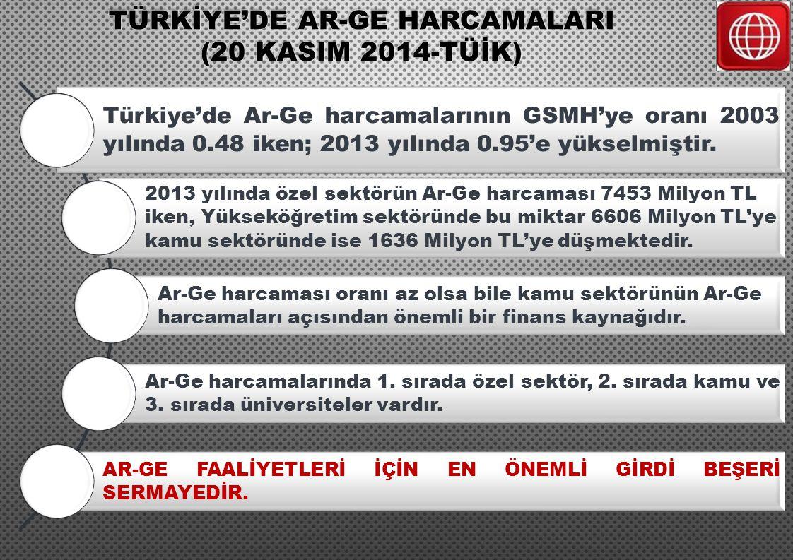 Türkiye'de Ar-Ge harcamalarının GSMH'ye oranı 2003 yılında 0.48 iken; 2013 yılında 0.95'e yükselmiştir. 2013 yılında özel sektörün Ar-Ge harcaması 745