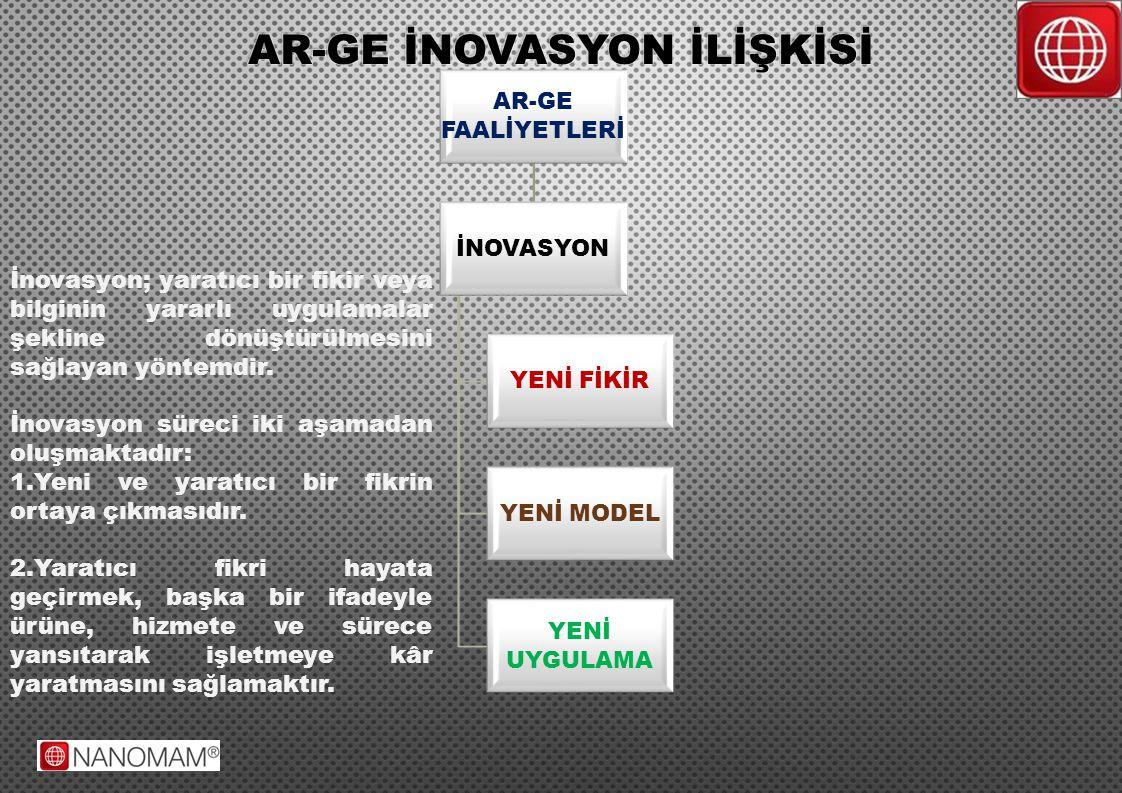 AR-GE FAALİYETLERİ İNOVASYON YENİ FİKİR YENİ MODEL YENİ UYGULAMA İnovasyon; yaratıcı bir fikir veya bilginin yararlı uygulamalar şekline dönüştürülmes