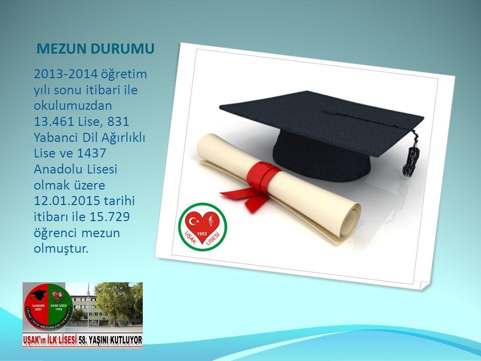 2013-2014 öğretim yılı sonu itibari ile okulumuzdan 13.461 Lise, 831 Yabanci Dil Ağırlıklı Lise ve 1437 Anadolu Lisesi olmak üzere 12.01.2015 tarihi itibarı ile 15.729 öğrenci mezun olmuştur.