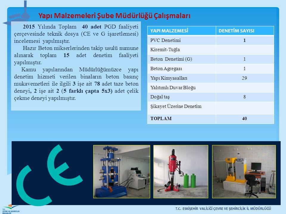 Yapı Malzemeleri Şube Müdürlüğü Çalışmaları YAPI MALZEMESİDENETİM SAYISI PVC Denetimi1 Kiremit-Tuğla Beton Denetimi (G)1 Beton Agregası1 Yapı Kimyasal