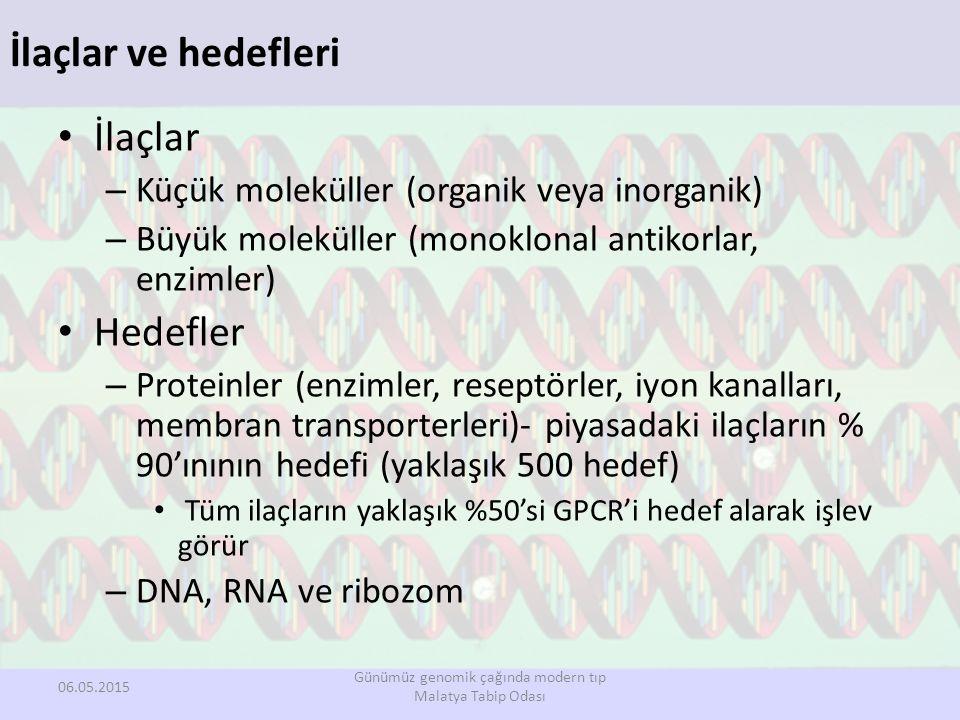 İlaçlar ve hedefleri İlaçlar – Küçük moleküller (organik veya inorganik) – Büyük moleküller (monoklonal antikorlar, enzimler) Hedefler – Proteinler (enzimler, reseptörler, iyon kanalları, membran transporterleri)- piyasadaki ilaçların % 90'ınının hedefi (yaklaşık 500 hedef) Tüm ilaçların yaklaşık %50'si GPCR'i hedef alarak işlev görür – DNA, RNA ve ribozom Günümüz genomik çağında modern tıp Malatya Tabip Odası 06.05.2015