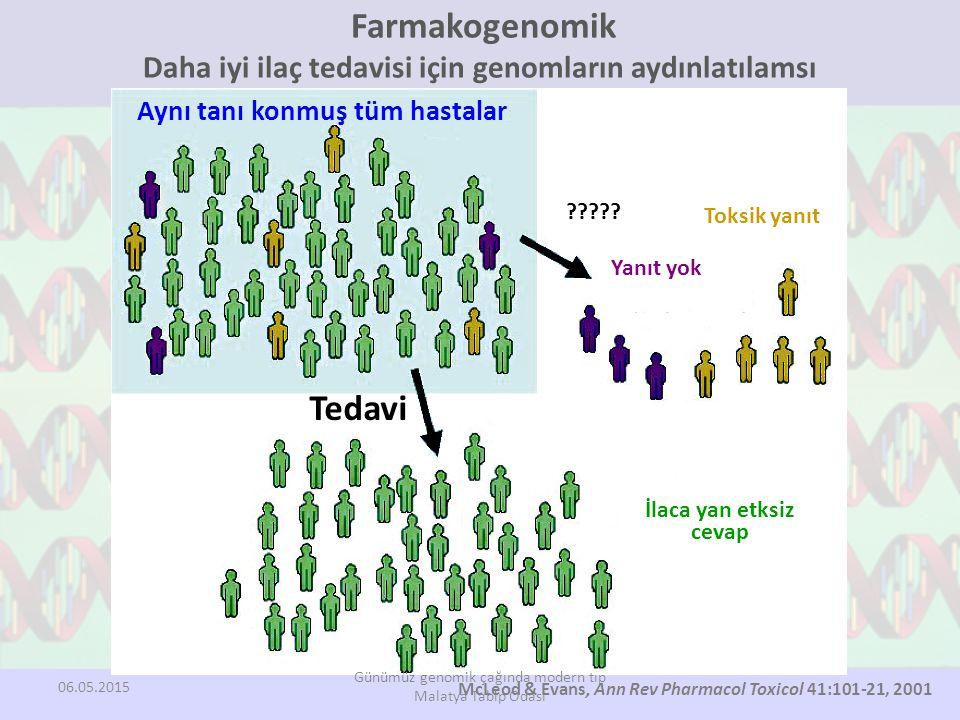 Farmakogenomik Daha iyi ilaç tedavisi için genomların aydınlatılamsı McLeod & Evans, Ann Rev Pharmacol Toxicol 41:101-21, 2001 Aynı tanı konmuş tüm hastalar Tedavi ????.