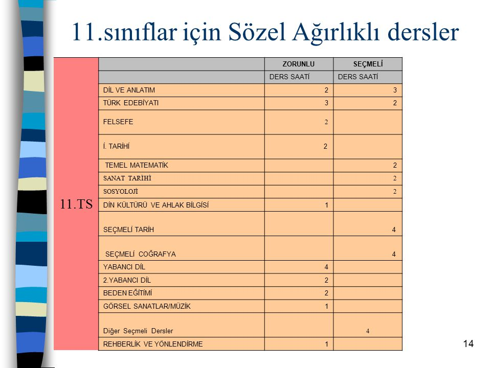 13 11.sınıflar için Türkçe Matematik Ağırlıklı dersler ZORUNLUSEÇMELİ DERS SAATİ DİL VE ANLATIM 23 TÜRK EDEBİYATI 32 TEMEL MATEMATİK 2 İLERİ MATEMATİK