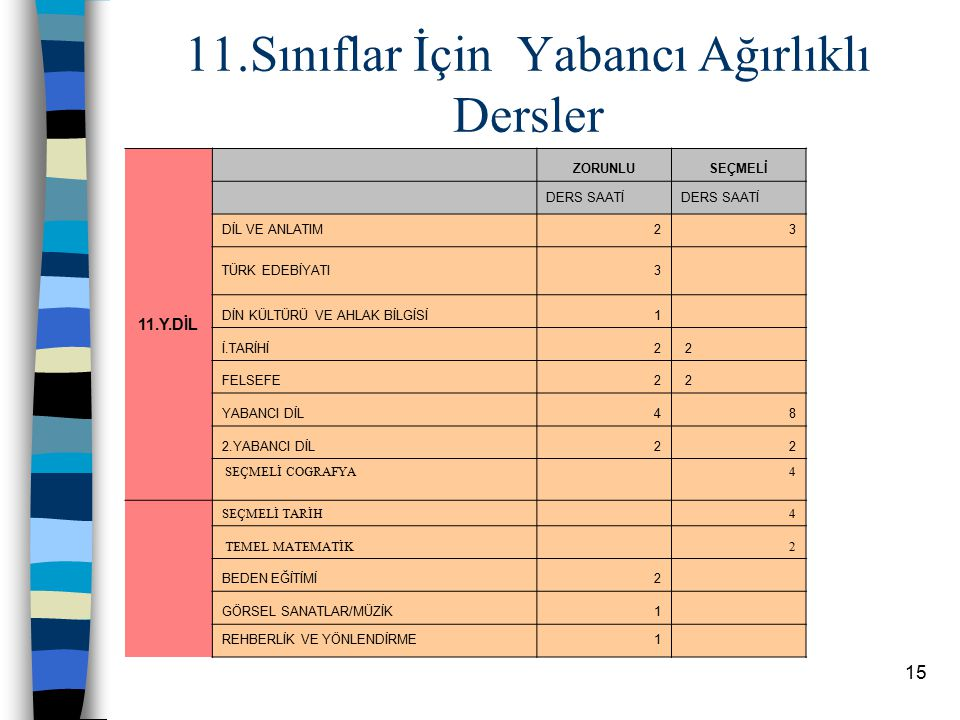 14 11.sınıflar için Sözel Ağırlıklı dersler 11.TS ZORUNLUSEÇMELİ DERS SAATİ DİL VE ANLATIM23 TÜRK EDEBİYATI32 FELSEFE 2 İ. TARİHİ 2 TEMEL MATEMATİK 2