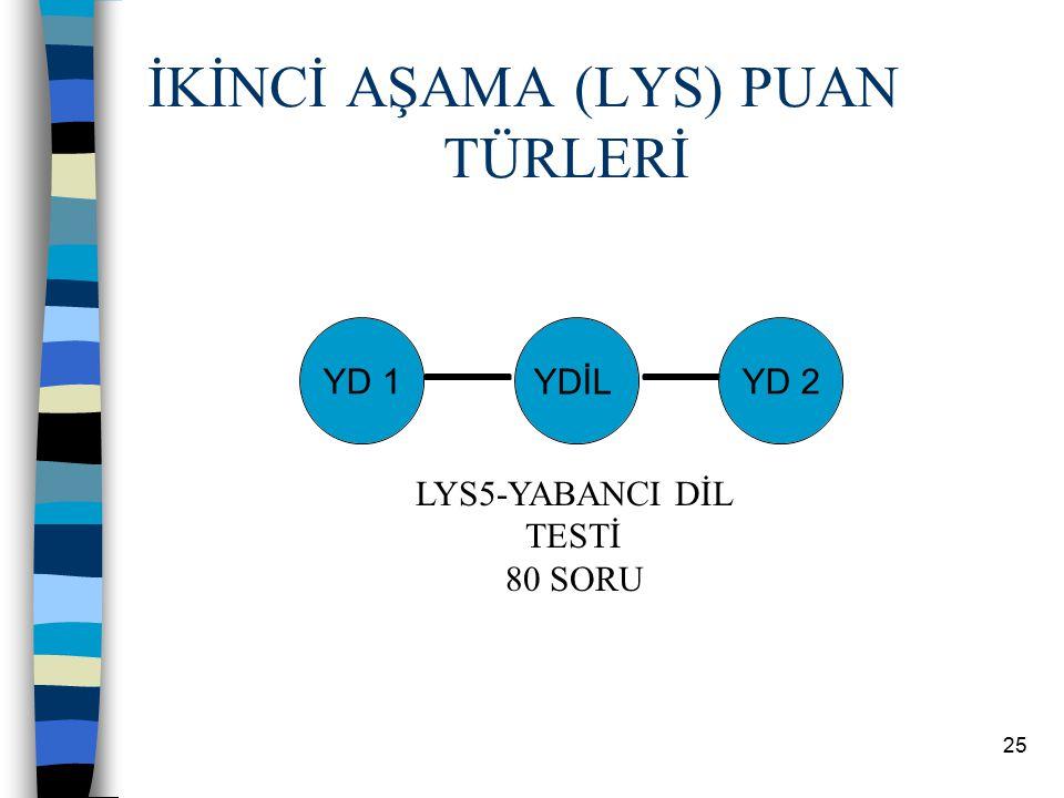 24 TÜRKÇE-SOSYAL PUAN TÜRLERİ ve GİRİLEBİLECEK OKULLAR TS-1 puan türü sosyal programlar için, TS-2 puan türü dil (Türkçe, edebiyat) ve tarih programla