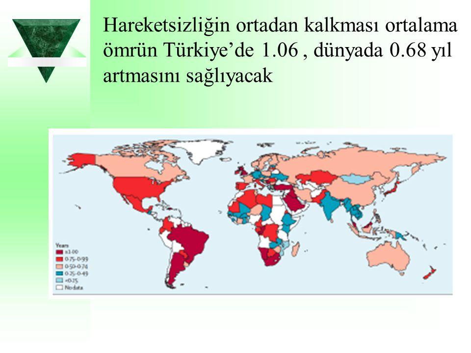 Hareketsizliğin ortadan kalkması ortalama ömrün Türkiye'de 1.06, dünyada 0.68 yıl artmasını sağlıyacak