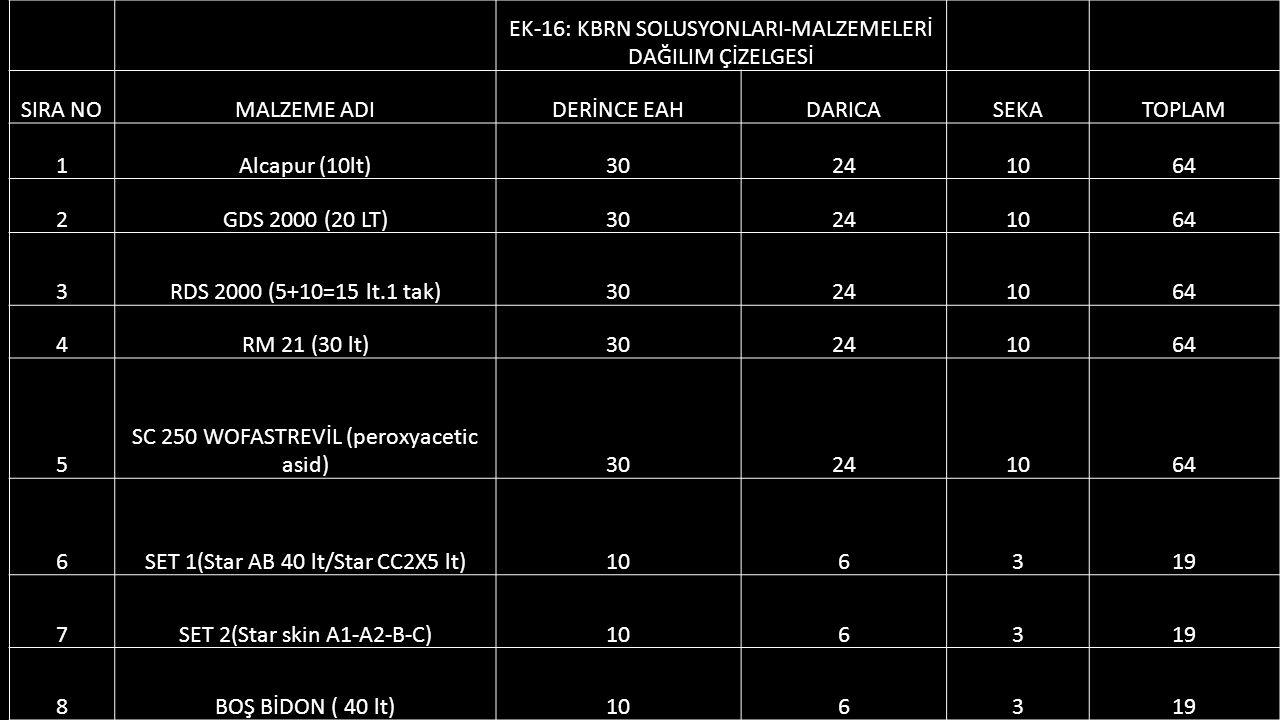 EK-16: KBRN SOLUSYONLARI-MALZEMELERİ DAĞILIM ÇİZELGESİ SIRA NOMALZEME ADIDERİNCE EAHDARICASEKATOPLAM 1Alcapur (10lt)30241064 2GDS 2000 (20 LT)30241064 3RDS 2000 (5+10=15 lt.1 tak)30241064 4RM 21 (30 lt)30241064 5 SC 250 WOFASTREVİL (peroxyacetic asid)30241064 6SET 1(Star AB 40 lt/Star CC2X5 lt)106319 7SET 2(Star skin A1-A2-B-C)106319 8BOŞ BİDON ( 40 lt)106319