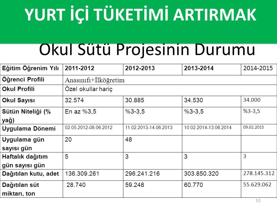 10 Okul Sütü Projesinin Durumu YURT İÇİ TÜKETİMİ ARTIRMAK Eğitim Öğrenim Yılı2011-20122012-20132013-2014 2014-2015 Öğrenci Profili Anasınıfı+İlköğreti