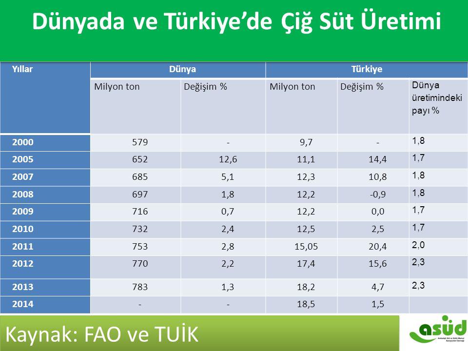 YıllarDünyaTürkiye Milyon tonDeğişim %Milyon tonDeğişim % Dünya üretimindeki payı % 2000579-9,7- 1,8 200565212,611,114,4 1,7 20076855,112,310,8 1,8 20