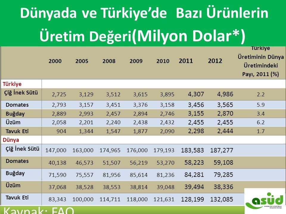 DÜNYA VE TÜRKİYE'DE BAZI ÜRÜNLERİN ÜRETİM DEĞERİ 20002005200820092010 20112012 Türkiye Üretiminin Dünya Üretimindeki Payı, 2011 (%) Türkiye Çiğ İnek S