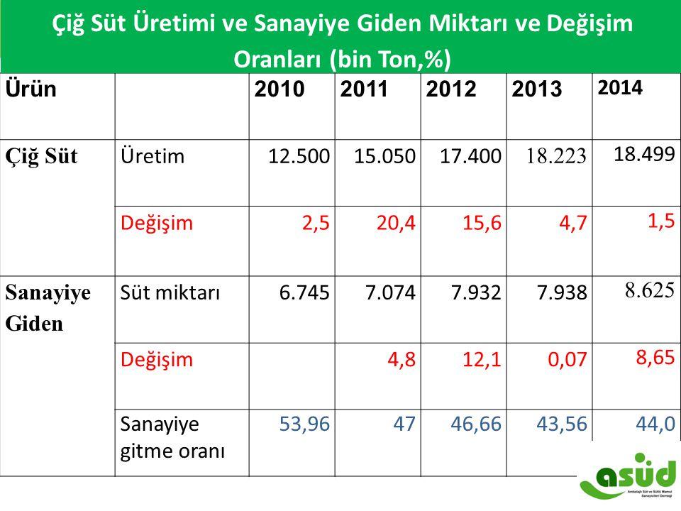 Ürün 2010201120122013 2014 Çiğ Süt Üretim12.50015.05017.400 18.223 18.499 Değişim2,520,415,6 4,7 1,5 Sanayiye Giden Süt miktarı6.7457.0747.9327.938 8.