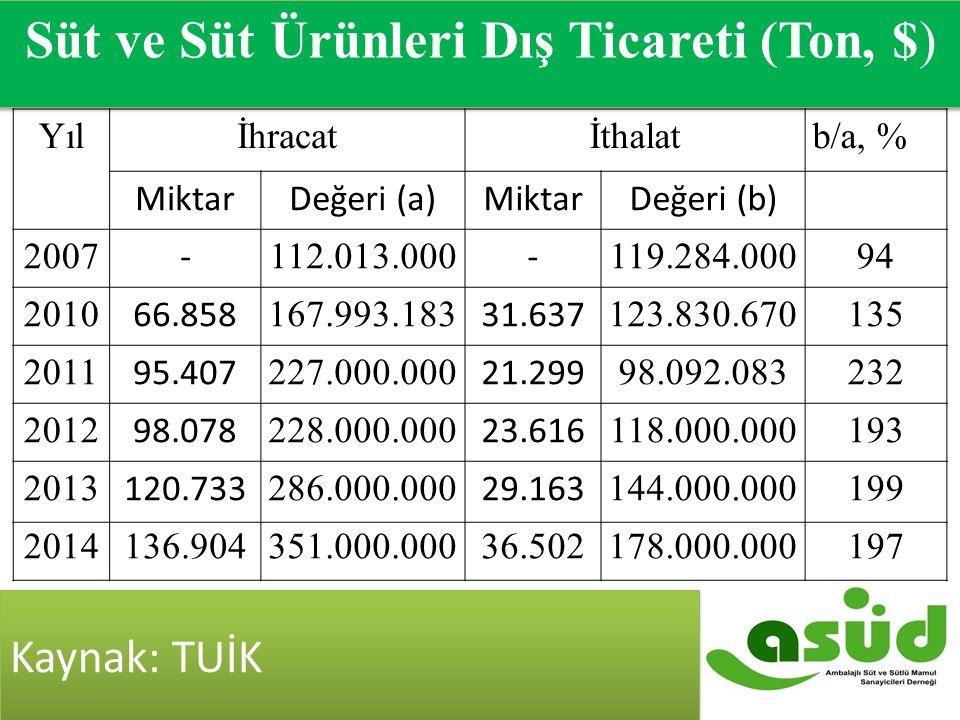 Kaynak: T.C. Ekonomi Bakanlığı 2007-2014 Süt ve Süt Ürünleri Dış Ticareti ($) Yılİhracatİthalatb/a, % MiktarDeğeri (a)MiktarDeğeri (b) 2007 - 112.013.