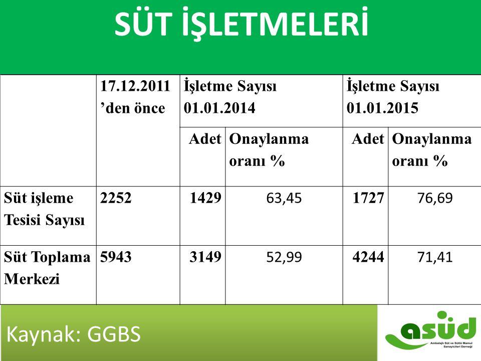 Süt İşletmeleri Kaynak: GGBS 17.12.2011 'den önce İşletme Sayısı 01.01.2014 İşletme Sayısı 01.01.2015 Adet Onaylanma oranı % Adet Onaylanma oranı % Sü
