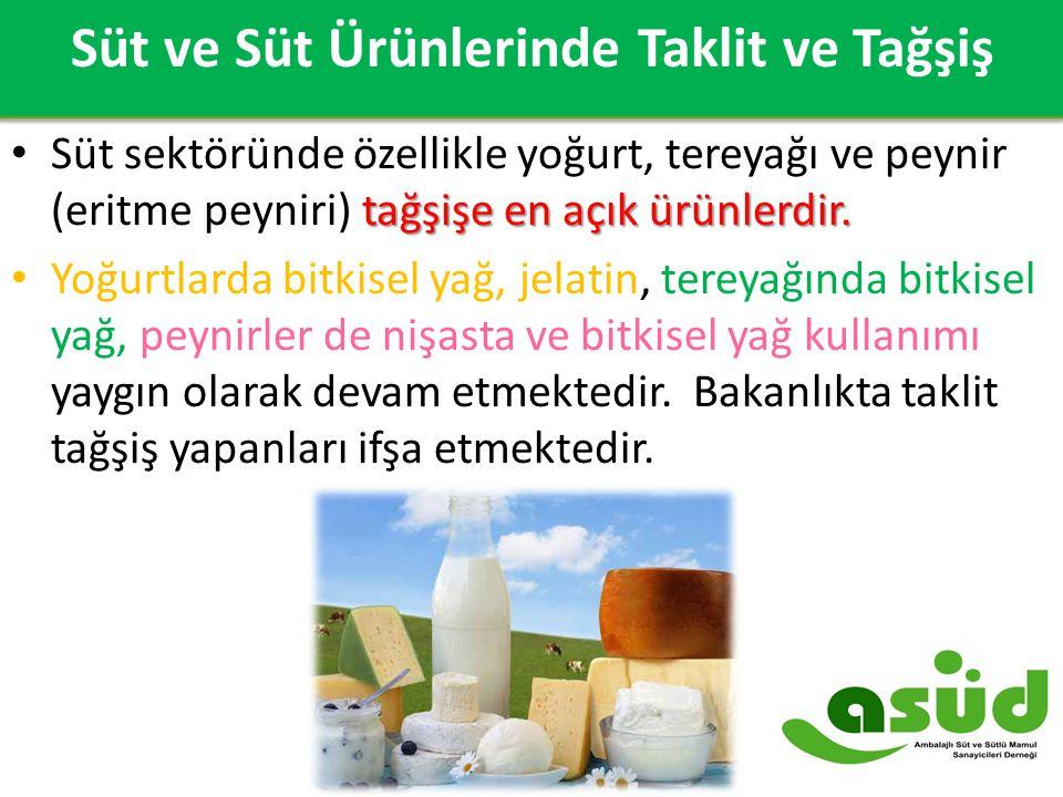 2007-2014 Süt ve Süt Ürünleri Dış Ticareti ($) Süt ve Süt Ürünlerinde Taklit ve Tağşiş tağşişe en açık ürünlerdir. Süt sektöründe özellikle yoğurt, te