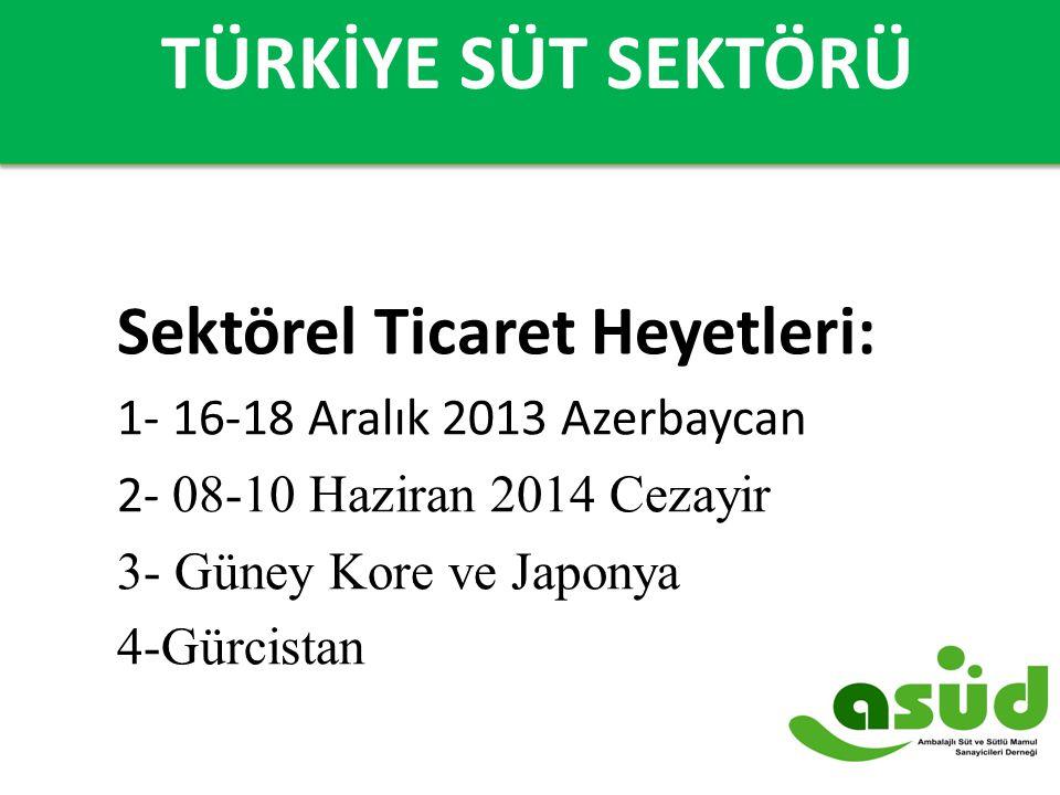 TÜRKİYE'DE SÜT SEKTÖRÜ Sektörel Ticaret Heyetleri: 1- 16-18 Aralık 2013 Azerbaycan 2- 08-10 Haziran 2014 Cezayir 3- Güney Kore ve Japonya 4-Gürcistan