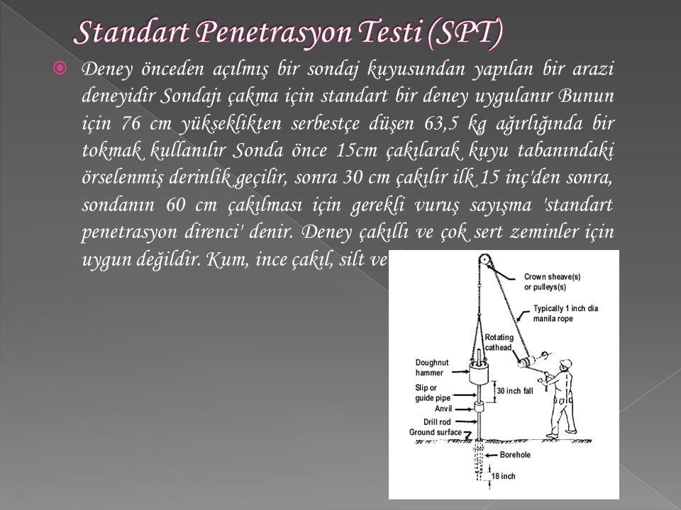  Deney önceden açılmış bir sondaj kuyusundan yapılan bir arazi deneyidir Sondajı çakma için standart bir deney uygulanır Bunun için 76 cm yükseklikte