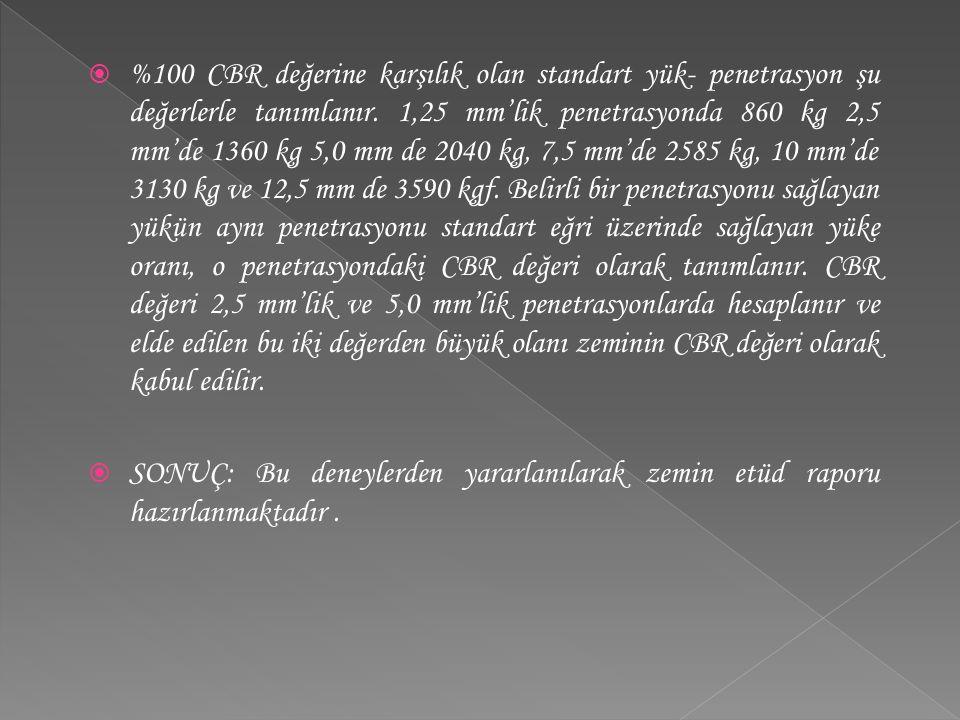  %100 CBR değerine karşılık olan standart yük- penetrasyon şu değerlerle tanımlanır. 1,25 mm'lik penetrasyonda 860 kg 2,5 mm'de 1360 kg 5,0 mm de 204