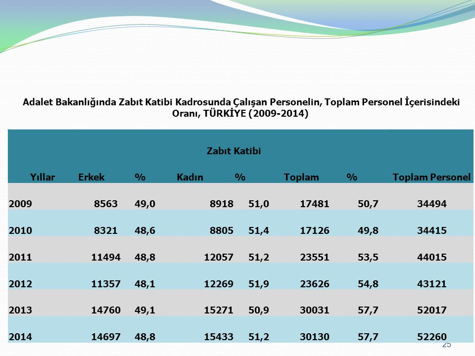 25 Adalet Bakanlığında Zabıt Katibi Kadrosunda Çalışan Personelin, Toplam Personel İçerisindeki Oranı, TÜRKİYE (2009-2014) Yıllar Zabıt Katibi Toplam