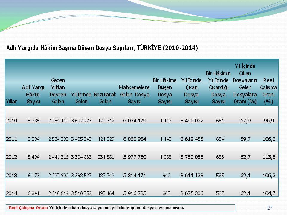 27 Reel Çalışma Oranı: Yıl içinde çıkan dosya sayısının yıl içinde gelen dosya sayısına oranı.