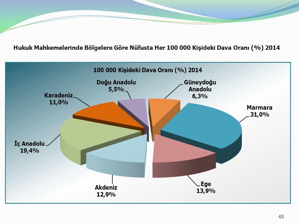 Hukuk Mahkemelerinde Bölgelere Göre Nüfusta Her 100 000 Kişideki Dava Oranı (%) 2014 48